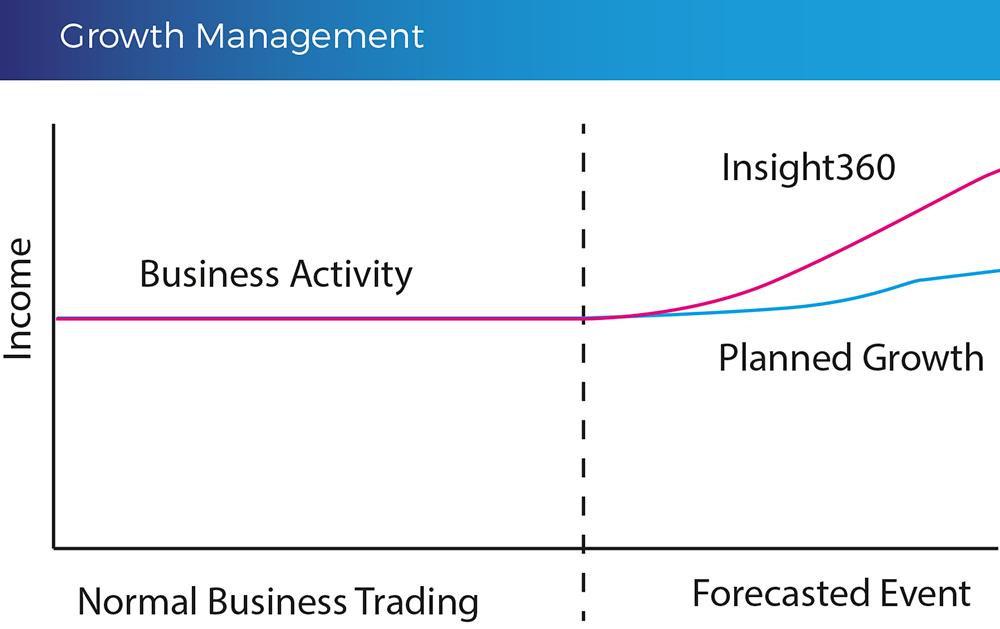 Growth-Management